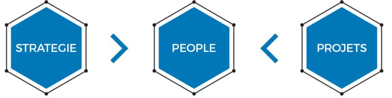 Schéma AI FOR PEOPLE